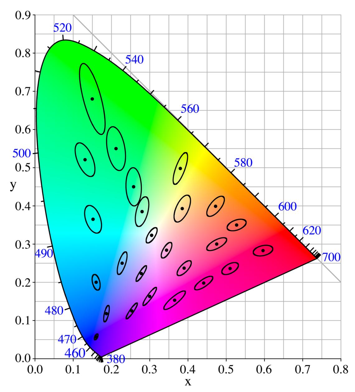 Diagramme de chromaticité de la CIE xy, 1931 avec les ellipses de MacAdam © Wikipédia