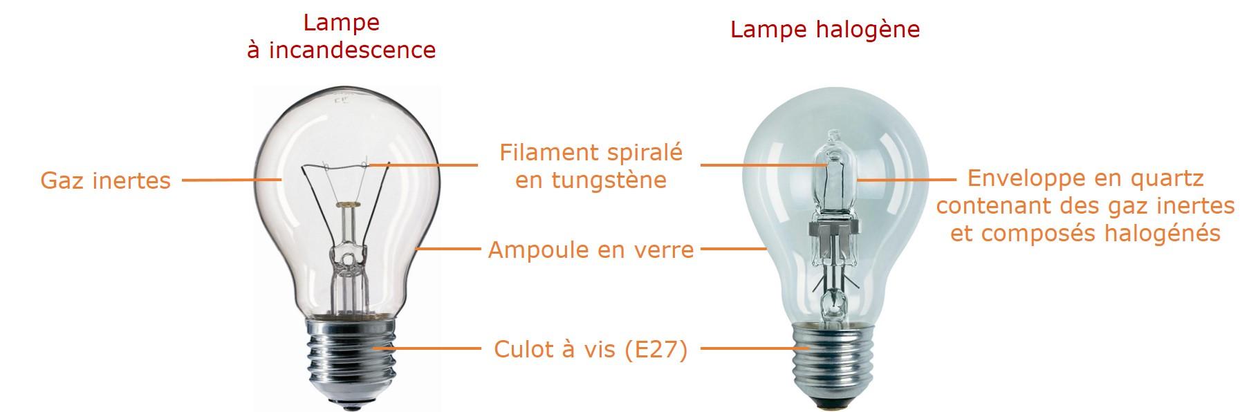 lampe incandescence quel gaz pour le filament en. Black Bedroom Furniture Sets. Home Design Ideas